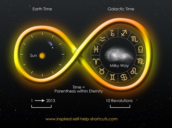Earth Sun Moon Galaxy Eternal Time