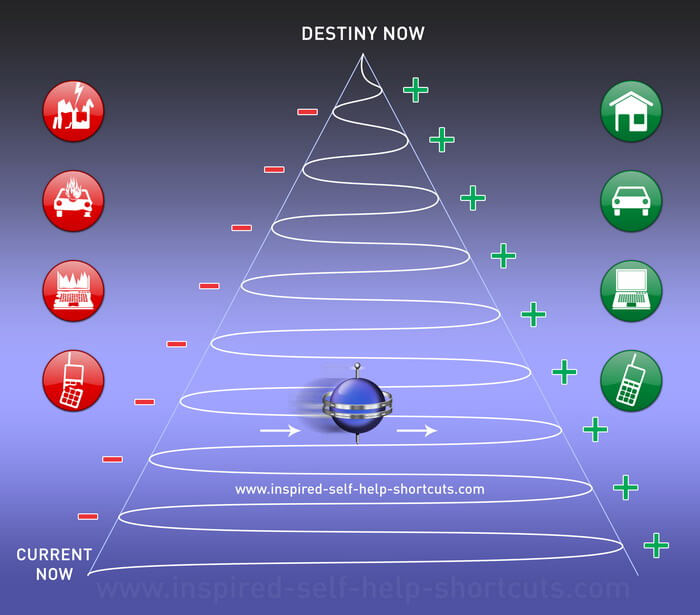 The now wave of positive and negative energy.