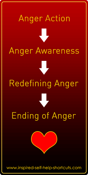 Anger can only be be present when there is misunderstanding.