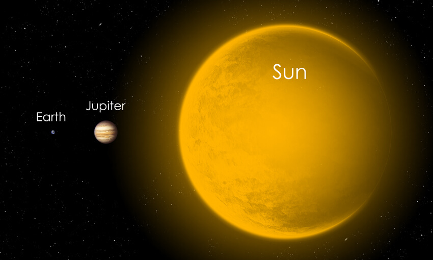 The size relationship between Earth and the two largest bodies in our solar system, Jupiter and our Sun.