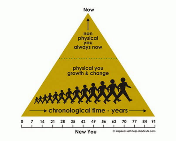 These inspired self help topics clarify how chronological time is an idea which exists within the NOW moment.