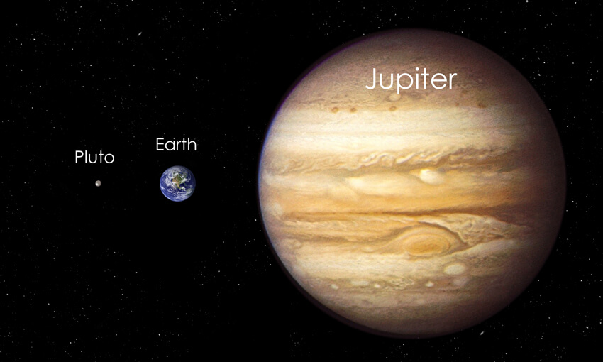 The size relationship between Earth and the smallest and largest planets we've discovered so far in our solar system, Pluto and Jupiter.