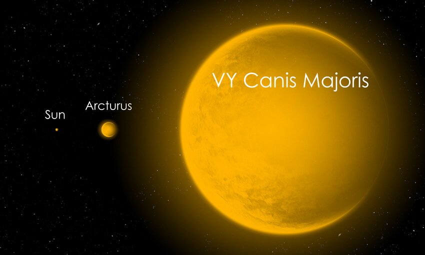 The size relationship between our Sun and two of the largest stars in our physical universe, Arcturus and VY Canis Majoris.
