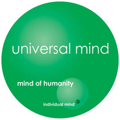 Real spiritual intelligence arises from being aware of your connection to the mind of humanity and the Universal mind. This is evident once you receive spiritual inspirations.