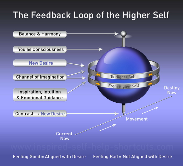 This spiritual self help guide image illustrates my idea of how communication is achieved between the lower physical mind and the higher self.