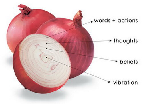 The self help free analogy of an onion indicates how words, thoughts and beliefs control vibration.